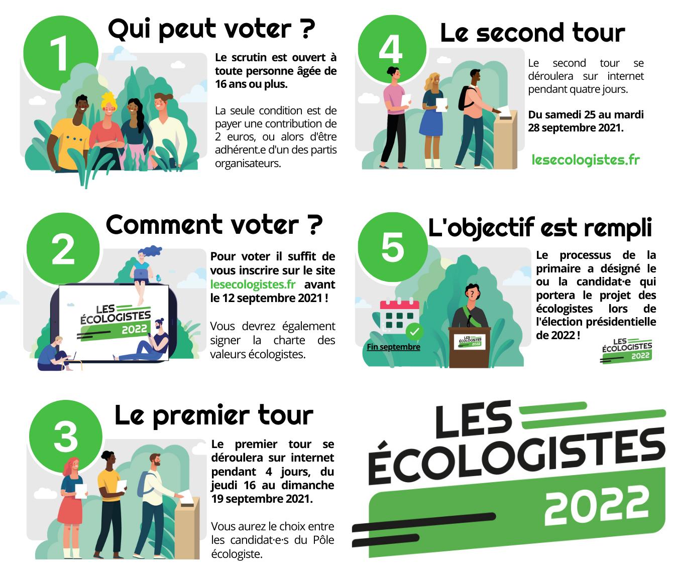 Résultat de la primaire des écologistes : Yannick Jadot vainqueur du second tour avec 51,03%   B1e3f413c6cc43cd240ecd9ddc6a932902fdd8f7858f2b0a76ae4b8466118ae1